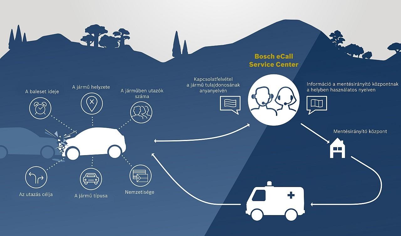 Ez az ábra a Bosch eCall rendszerét ábrázolja. Hazánkban a Magyar Autóklub látja el a Service Center feladatait és a rendőrség a Mentésirányító központ