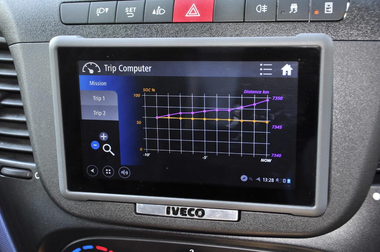 A fedélzeti számítógép még grafikonos formában is mutatja az utolsó tíz percben megtett távolságot, illetve az akkumulátorok töltöttségének változását