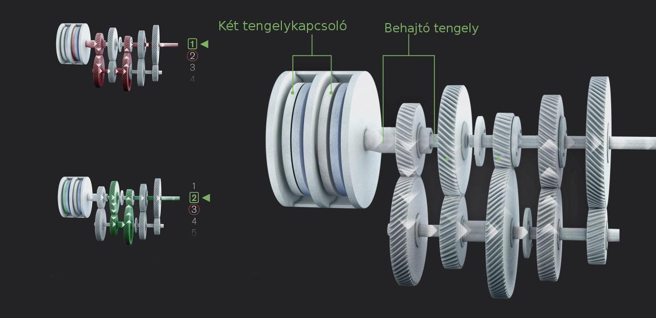Az I-Shift Dual Clutch felépítése és működési elve. Két tengelykapcsoló egymás mögött, az egyik behajtó tengely a csőszerű másikban fut, az egyiken a páros, a másikon a páratlan fokozatok fogaskerekei helyezkednek el
