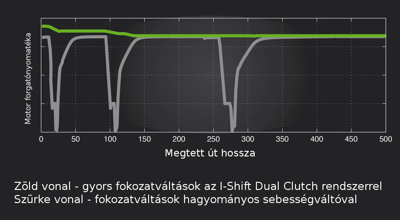 Az I-Shift Dual Clutch valóban az erőfolyam megszakítása nélkül váltja a fokozatokat, így a jármű nem veszít a lendületéből a váltások során, azaz folyamatosan gyorsíthat